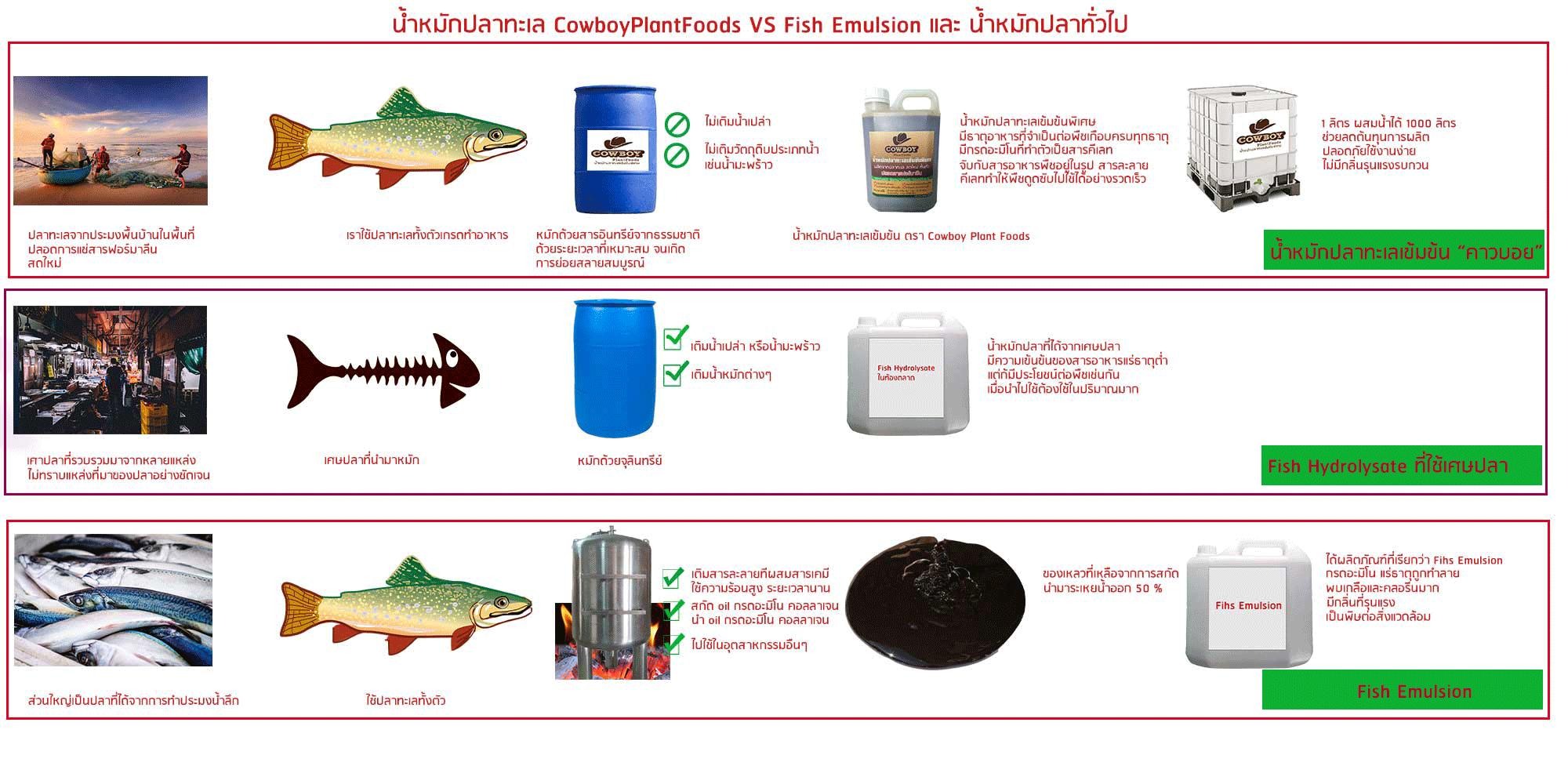 Fish Hydrolysate VS Fish emulsion