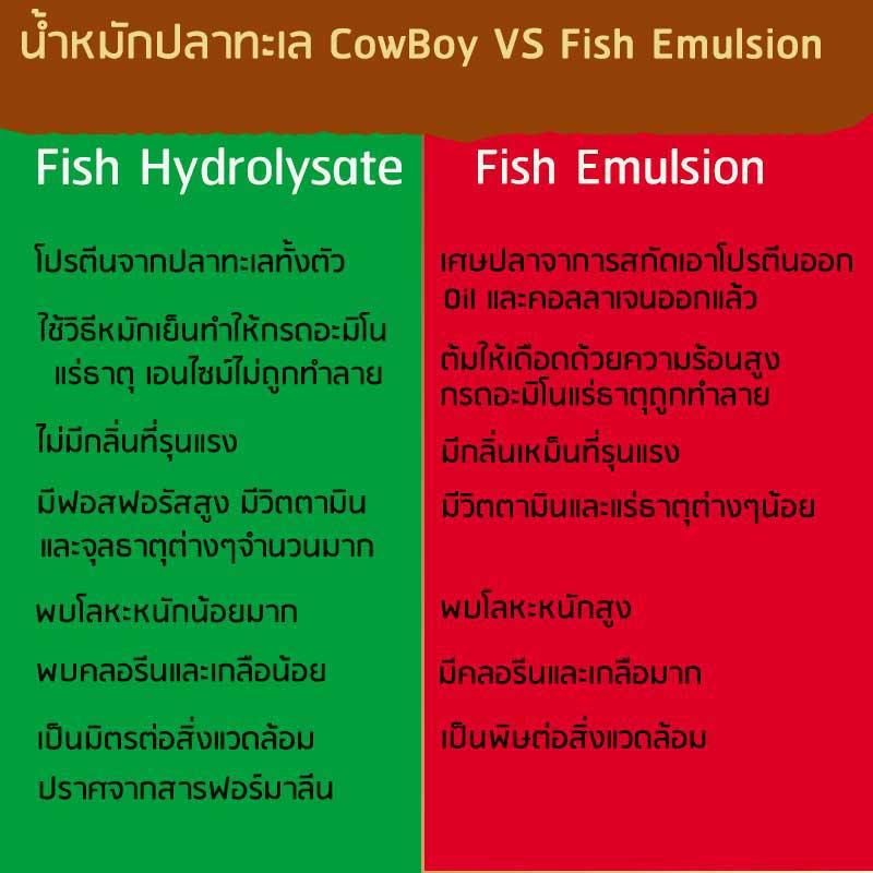 ความแตกต่างระหว่าง น้ำหมักปลาทะเล และ Fish Emulsions