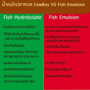 Fish emulsion VS fish hydrolysate