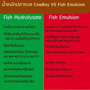Fish emulsion VS fish hydrolysate